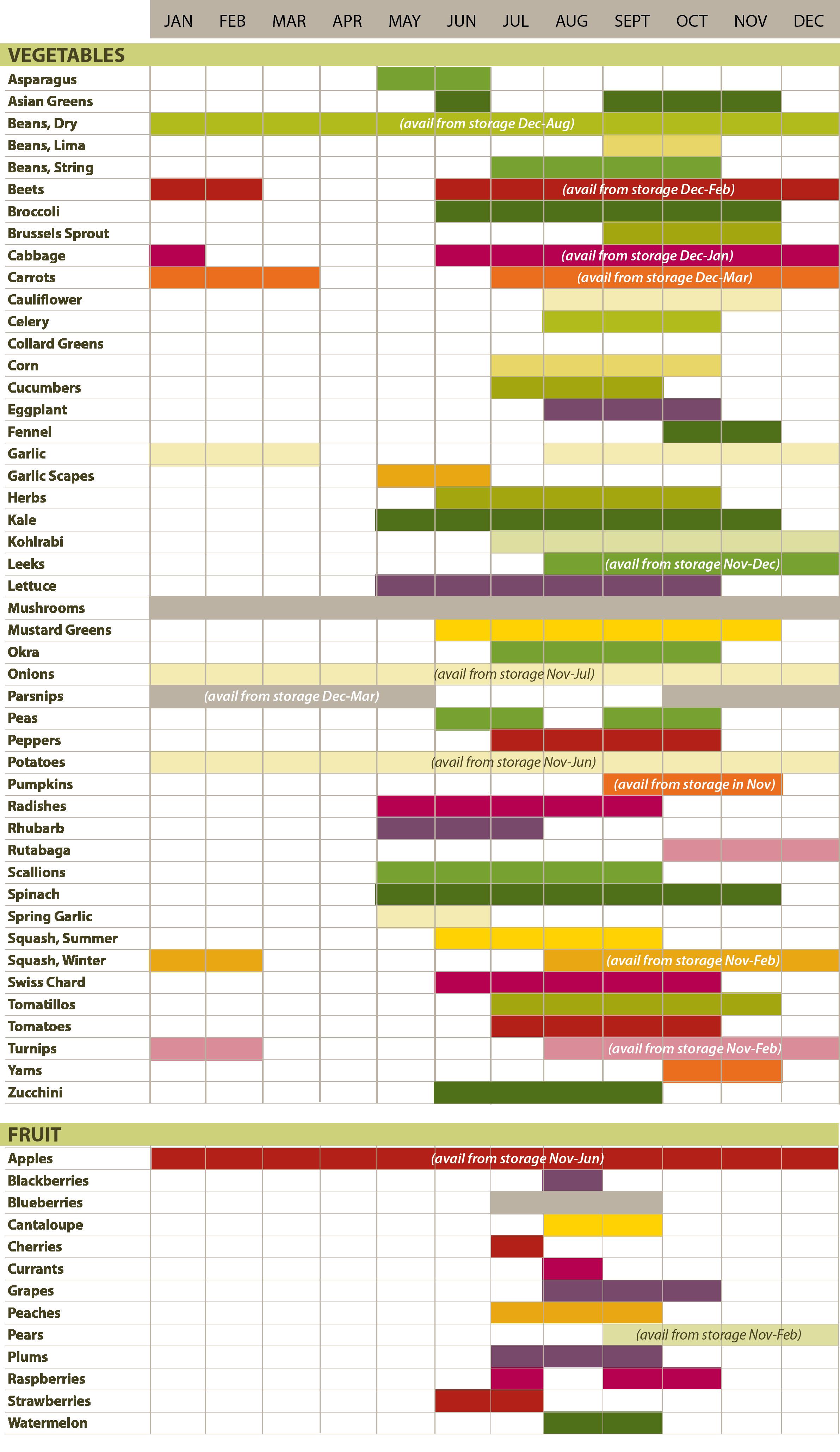 Seasonality chart